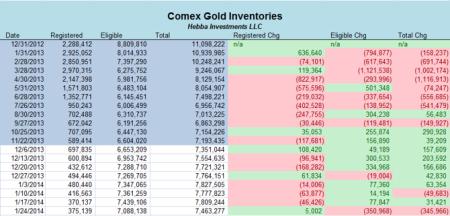 comex stocks